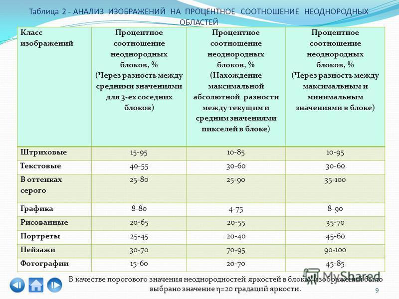 Таблица 2 - АНАЛИЗ ИЗОБРАЖЕНИЙ НА ПРОЦЕНТНОЕ СООТНОШЕНИЕ НЕОДНОРОДНЫХ ОБЛАСТЕЙ Класс изображений Процентное соотношение неоднородных блоков, % (Через разность между средними значениями для 3-ех соседних блоков) Процентное соотношение неоднородных бло