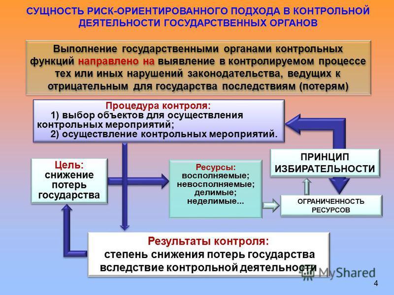 СУЩНОСТЬ РИСК-ОРИЕНТИРОВАННОГО ПОДХОДА В КОНТРОЛЬНОЙ ДЕЯТЕЛЬНОСТИ ГОСУДАРСТВЕННЫХ ОРГАНОВ Выполнение государственными органами контрольных функций направлено на выявление в контролируемом процессе тех или иных нарушений законодательства, ведущих к от