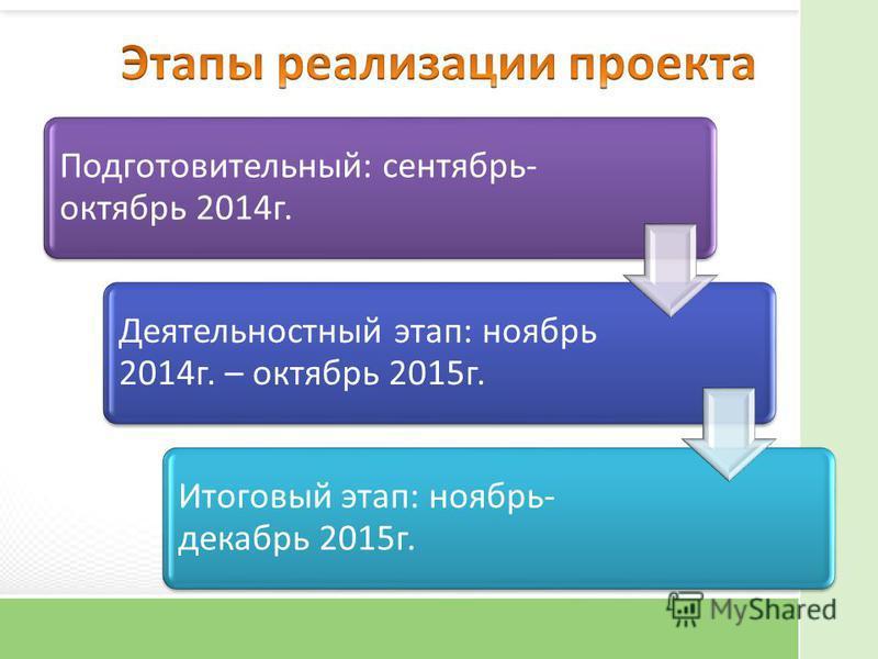 Подготовительный: сентябрь- октябрь 2014 г. Деятельностный этап: ноябрь 2014 г. – октябрь 2015 г. Итоговый этап: ноябрь- декабрь 2015 г.
