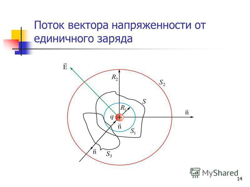 14 Поток вектора напряженности от единичного заряда