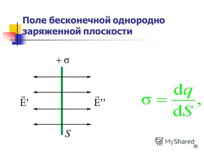 30 Поле бесконечной однородно заряженной плоскости
