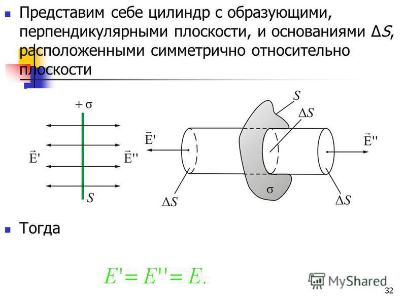 32 Представим себе цилиндр с образующими, перпендикулярными плоскости, и основаниями ΔS, расположенными симметрично относительно плоскости Тогда