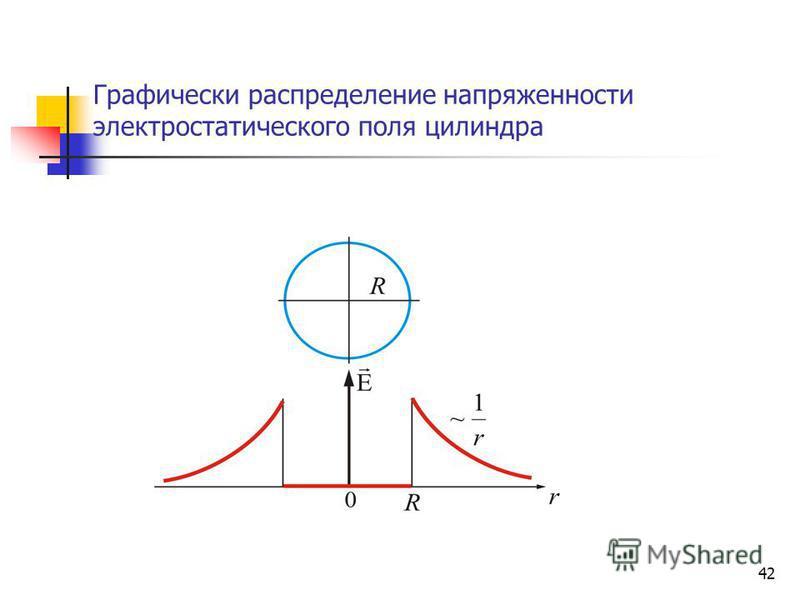 42 Графически распределение напряженности электростатического поля цилиндра