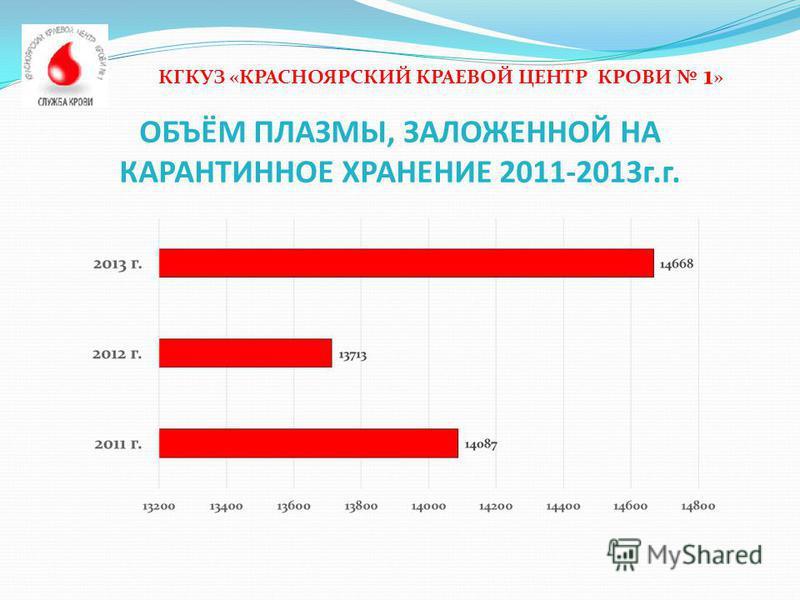 ОБЪЁМ ПЛАЗМЫ, ЗАЛОЖЕННОЙ НА КАРАНТИННОЕ ХРАНЕНИЕ 2011-2013 г.г. КГКУЗ «КРАСНОЯРСКИЙ КРАЕВОЙ ЦЕНТР КРОВИ 1 »