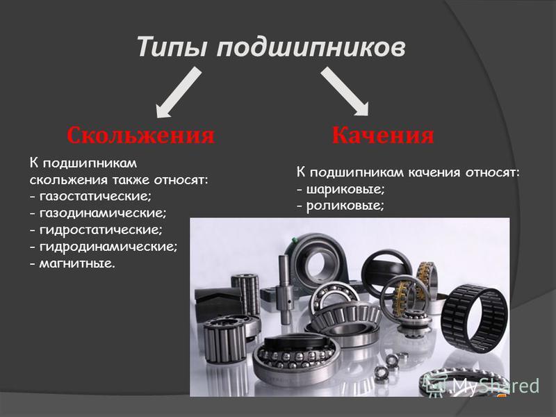Типы подшипников Скольжения Качения К подшипникам скольжения также относят: - газостатические; - газодинамические; - гидростатические; - гидродинамические; - магнитные. К подшипникам качения относят: - шариковые; - роликовые;