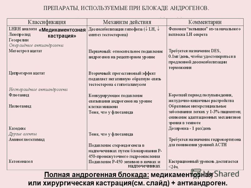 Полная андрогенная блокада: медикаментозная или хирургическая кастрация(см. слайд) + антиандроген. «Медикаментозная кастрация»