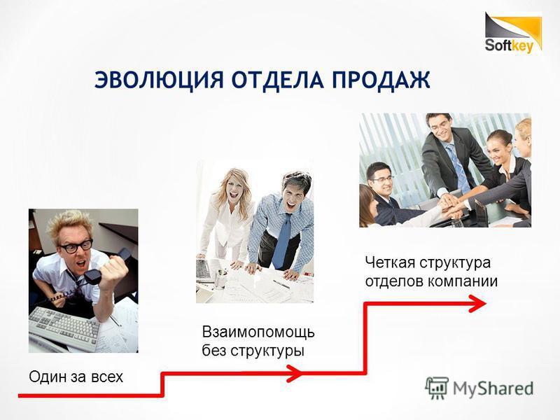 ЭВОЛЮЦИЯ ОТДЕЛА ПРОДАЖ Один за всех Взаимопомощь без структуры Четкая структура отделов компании