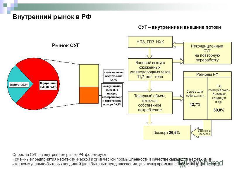 Внутренний рынок в РФ Спрос на СУГ на внутреннем рынке РФ формируют: - смежные предприятия нефтихимической и химической промышленности в качестве сырья для нефтихимии; - газ коммунально-бытовых кондиций (для бытовых нужд населения; для нужд промышлен