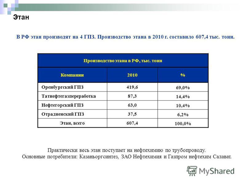 Этан В РФ этан производят на 4 ГПЗ. Производство этана в 2010 г. составило 607,4 тыс. тонн. Производство этана в РФ, тыс. тонн Компании 2010% Оренбургский ГПЗ419,6 69,0% Татнефтигазпереработка 87,3 14,4% Нефтегорский ГПЗ63,0 10,4% Отрадненский ГПЗ37,