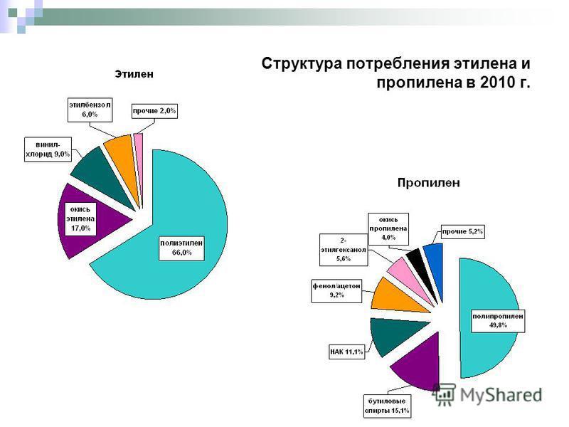 Структура потребления этилена и пропилена в 2010 г. Производство, тыс. тонн