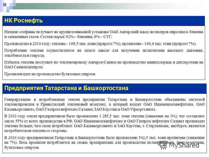 НК Роснефть Низшие олефины получают на крупнотоннажной установке ОАО Ангарский завод полимеров пиролизом бензина и сжиженных газов. Состав сырья: 92% – бензины, 8% – СУГ. Производство в 2010 году: этилена – 198,5 тыс. тонн (прирост 7%), пропилена – 1