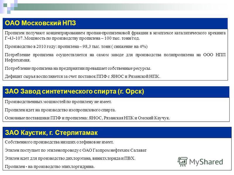 ОАО Московский НПЗ Пропилен получают концентрированием пропан-пропиленовой фракции в комплексе каталитического крекинга Г-43-107. Мощность по производству пропилена – 100 тыс. тонн/год. Производство в 2010 году: пропилена – 98,3 тыс. тонн ( снижение