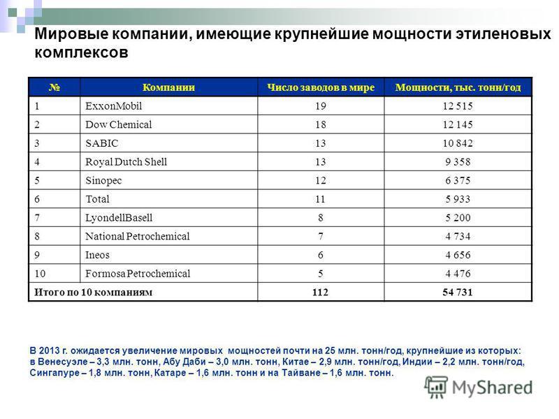 Мировые компании, имеющие крупнейшие мощности этиленовых комплексов Компании Число заводов в мире Мощности, тыс. тонн/год 1ExxonMobil1912 515 2Dow Chemical1812 145 3SABIC1310 842 4Royal Dutch Shell139 358 5Sinopec126 375 6Total115 933 7LyondellBasell