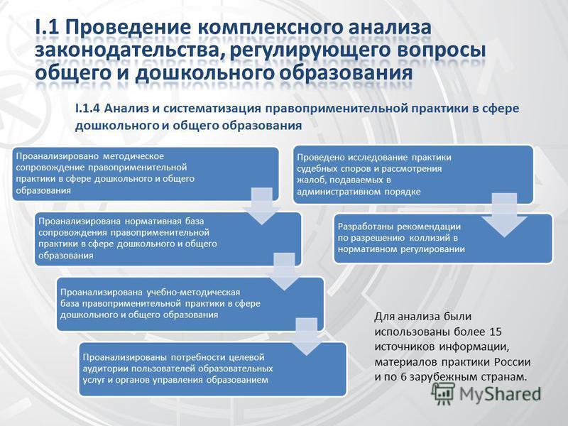 I.1.4 Анализ и систематизация правоприменительной практики в сфере дошкольного и общего образования Проанализировано методическое сопровождение правоприменительной практики в сфере дошкольного и общего образования Проанализирована нормативная база со