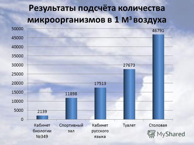 Результаты подсчёта количества микроорганизмов в 1 М 3 воздуха