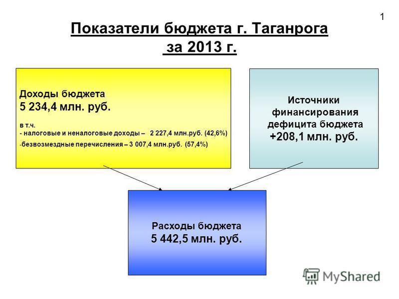 Доходы бюджета 5 234,4 млн. руб. в т.ч. - налоговые и неналоговые доходы – 2 227,4 млн.руб. (42,6%) -безвозмездные перечисления – 3 007,4 млн.руб. (57,4%) Источники финансирования дефицита бюджета +208,1 млн. руб. Расходы бюджета 5 442,5 млн. руб. По