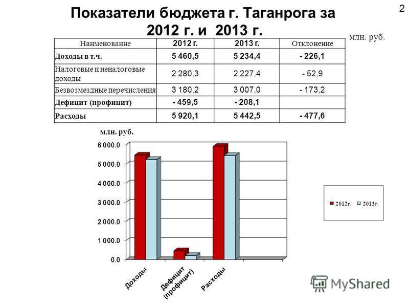 Дефицит (профицит) Показатели бюджета г. Таганрога за 2012 г. и 2013 г. 2 млн. руб. Наименование 2012 г.2013 г. Отклонение Доходы в т.ч. 5 460,55 234,4- 226,1 Налоговые и неналоговые доходы 2 280,32 227,4- 52,9 Безвозмездные перечисления 3 180,23 007