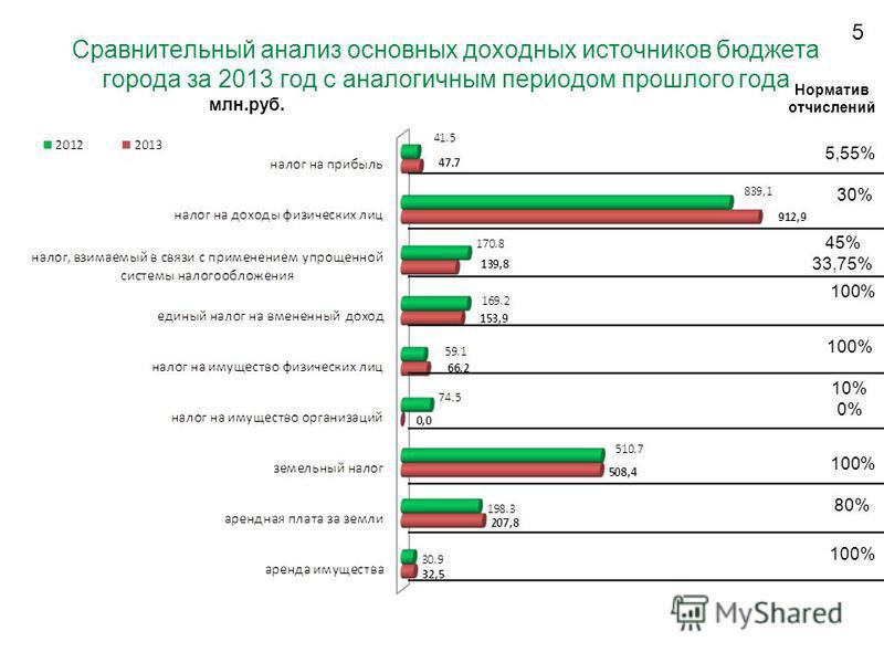5 Сравнительный анализ основных доходных источников бюджета города за 2013 год с аналогичным периодом прошлого года 30% 45% 33,75% 100% 10% 0% 100% 80% млн.руб. Норматив отчислений 5,55% 100%