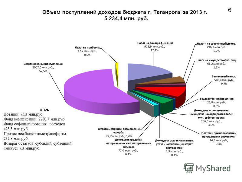 Объем поступлений доходов бюджета г. Таганрога за 2013 г. 5 234,4 млн. руб. 6