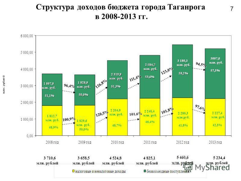 7 Структура доходов бюджета города Таганрога в 2008-2013 гг. 1 829,6 млн. руб. 1 812,7 млн. руб. 2 204,9 млн. руб. 2 240,4 млн. руб. 48,9% 50,0% 48,7% 46,4% 1 897,9 млн. руб. 1 897,9 млн. руб. 51,1% 51,1% 1 828,9 млн. руб. 1 828,9 млн. руб. 50,0% 50,