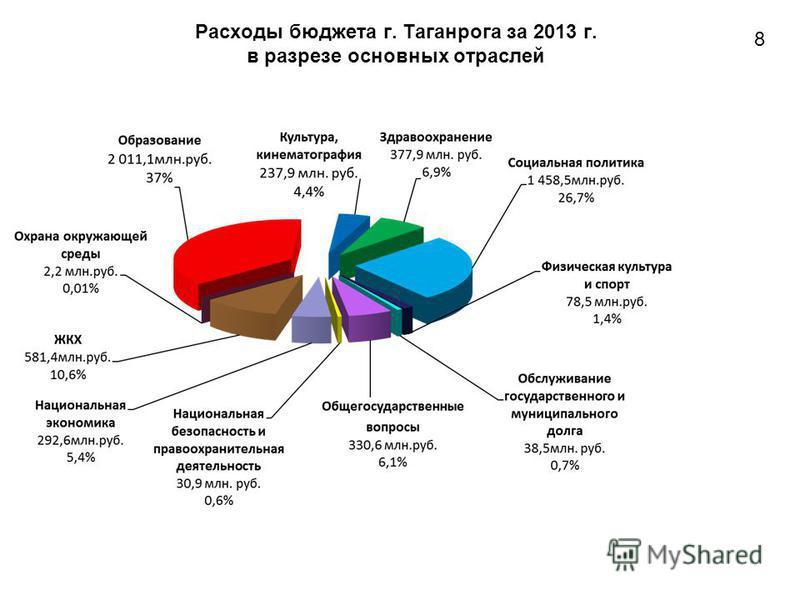 Расходы бюджета г. Таганрога за 2013 г. в разрезе основных отраслей 8