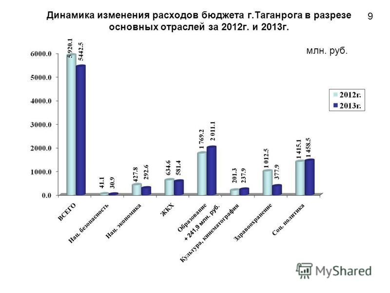 Динамика изменения расходов бюджета г.Таганрога в разрезе основных отраслей за 2012 г. и 2013 г. млн. руб. 9