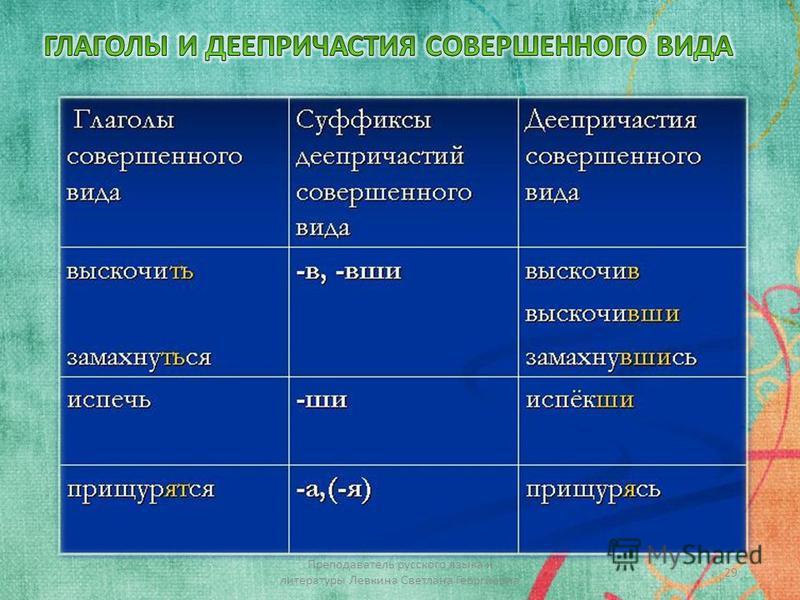 29 Преподаватель русского языка и литературы Левкина Светлана Георгиевна