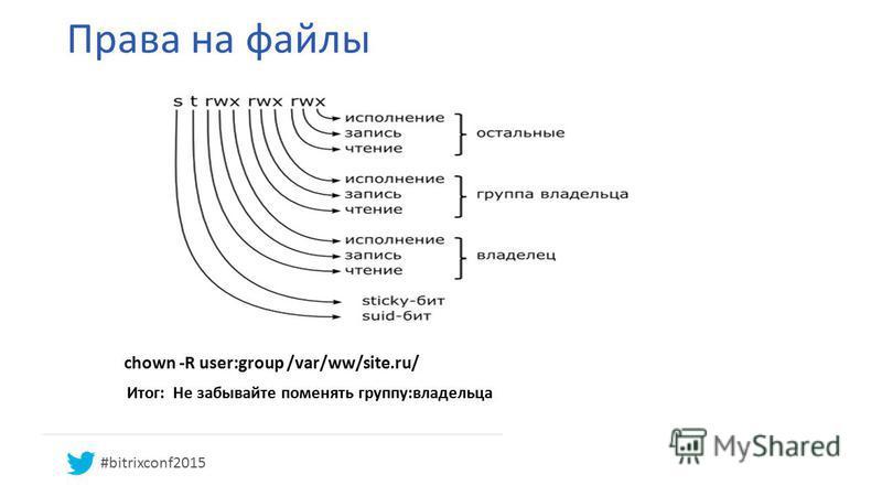 Права на файлы Итог: Не забывайте поменять группу:владельца chown -R user:group /var/ww/site.ru/ #bitrixconf2015