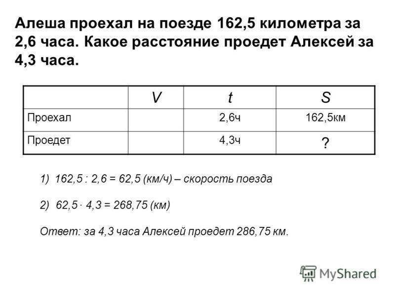 Алеша проехал на поезде 162,5 километра за 2,6 часа. Какое расстояние проедет Алексей за 4,3 часа. VtS Проехал 2,6 ч 162,5 км Проедет 4,3 ч ? 1)162,5 : 2,6 = 62,5 (км/ч) – скорость поезда 2) 62,5 4,3 = 268,75 (км) Ответ: за 4,3 часа Алексей проедет 2