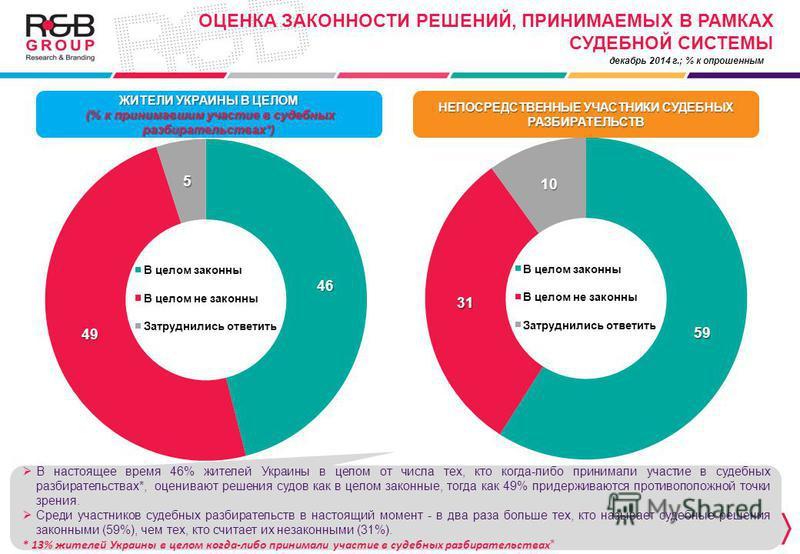 ОЦЕНКА ЗАКОННОСТИ РЕШЕНИЙ, ПРИНИМАЕМЫХ В РАМКАХ СУДЕБНОЙ СИСТЕМЫ декабрь 2014 г.; % к опрошенным ЖИТЕЛИ УКРАИНЫ В ЦЕЛОМ (% к принимавшим участие в судебных разбирательствах*) (% к принимавшим участие в судебных разбирательствах*) НЕПОСРЕДСТВЕННЫЕ УЧА
