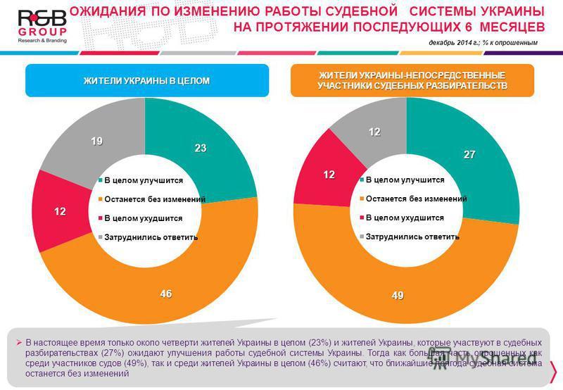 декабрь 2014 г.; % к опрошенным ЖИТЕЛИ УКРАИНЫ В ЦЕЛОМ ЖИТЕЛИ УКРАИНЫ-НЕПОСРЕДСТВЕННЫЕ УЧАСТНИКИ СУДЕБНЫХ РАЗБИРАТЕЛЬСТВ В настоящее время только около четверти жителей Украины в целом (23%) и жителей Украины, которые участвуют в судебных разбиратель