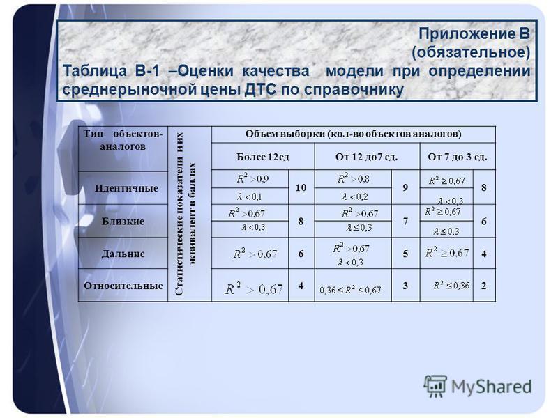 Приложение В (обязательное) Таблица В-1 –Оценки качества модели при определении среднерыночной цены ДТС по справочнику Тип объектов- аналогов Статистические показатели и их эквивалент в баллах Объем выборки (кол-во объектов аналогов) Более 12 ед От 1