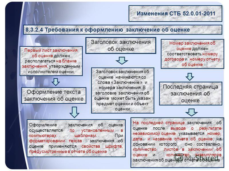 8.3.2.4 Требования к оформлению заключение об оценке Изменения СТБ 52.0.01-2011 Заголовок заключения об оценке Оформление текста заключения об оценке Последняя страница заключения об оценке Номер заключения об оценке должен соответствовать номеру дог