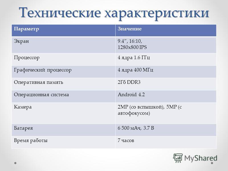 Технические характеристики Параметр Значение Экран 9.4, 16:10, 1280x800 IPS Процессор 4 ядра 1.6 ГГц Графический процессор 4 ядра 400 МГц Оперативная память 2Гб DDR3 Операционная системаAndroid 4.2 Камера 2MP (со вспышкой), 5MP (с автофокусом) Батаре