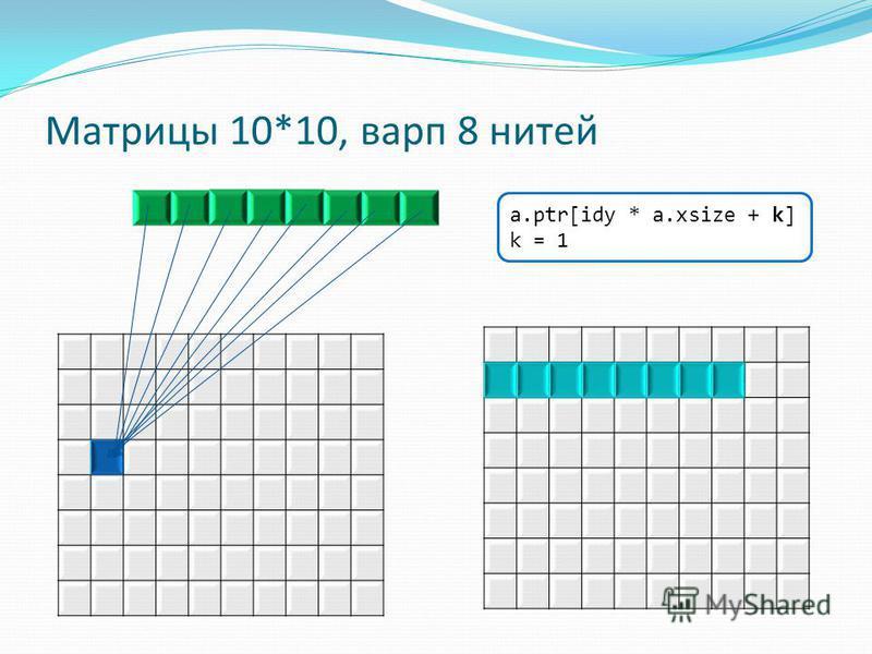 Матрицы 10*10, варп 8 нитей a.ptr[idy * a.xsize + k] k = 1