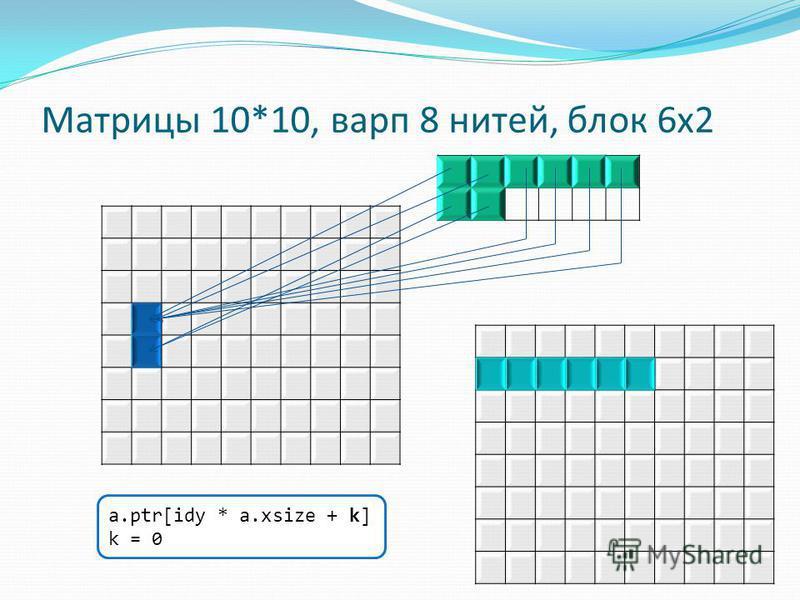 Матрицы 10*10, варп 8 нитей, блок 6x2 a.ptr[idy * a.xsize + k] k = 0