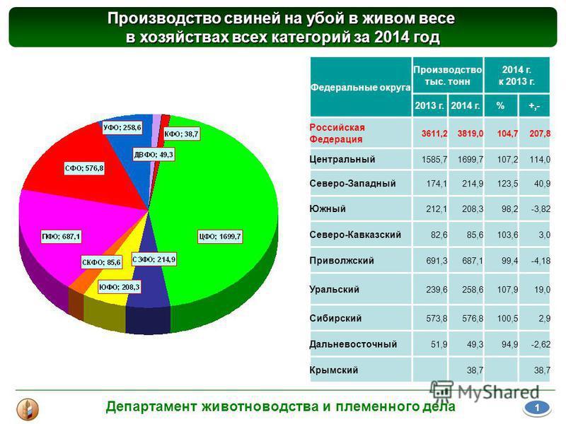 Производство свиней на убой в живом весе в хозяйствах всех категорий за 2014 год Департамент животноводства и племенного дела 1 1 Федеральные округа Производство тыс. тонн 2014 г. к 2013 г. 2013 г.2014 г.%+,- Российская Федерация 3611,23819,0104,7207