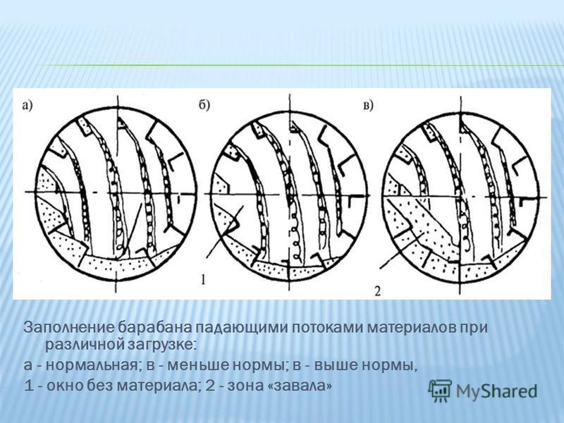 Заполнение барабана падающими потоками материалов при различной загрузке: а - нормальная; в - меньше нормы; в - выше нормы, 1 - окно без материала; 2 - зона «завала»