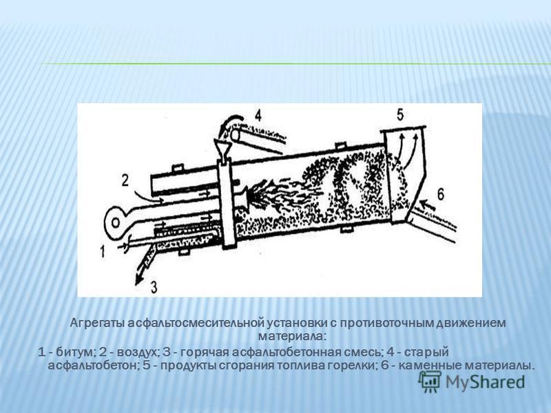 Агрегаты асфальтосмесительной установки с противоточным движением материала: 1 - битум; 2 - воздух; 3 - горячая асфальтобетонная смесь; 4 - старый асфальтобетон; 5 - продукты сгорания топлива горелки; 6 - каменные материалы.