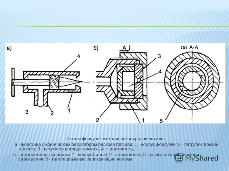 Схемы форсунок механического распиливания: а - форсунка с коническим регулятором расхода топлива: 1 - корпус форсунки; 2 - патрубок подачи топлива; 3 - регулятор расхода топлива; 4 - завихритель; б - центробежная форсунка 1 - корпус (ствол); 2 - зави