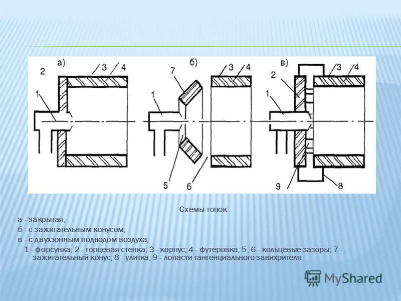 Схемы топок: а - закрытая; б - с зажигательным конусом; в - с двухзонным подводом воздуха; 1 - форсунка; 2 - торцевая стенка; 3 - корпус; 4 - футеровка; 5, 6 - кольцевые зазоры; 7 - зажигательный конус; 8 - улитка; 9 - лопасти тангенциального завихри