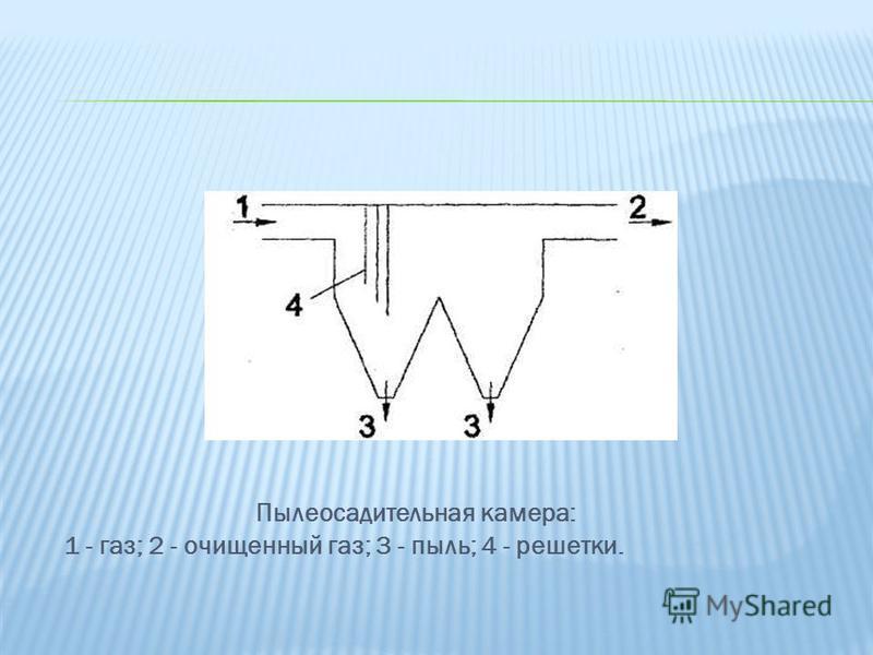 Пылеосадительная камера: 1 - газ; 2 - очищенный газ; 3 - пыль; 4 - решетки.