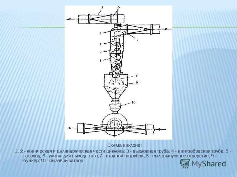 Схема циклона: 1, 2 - коническая и цилиндрическая части циклона; 3 - выхлопная труба; 4 - винтообразная труба; 5 - газоход; 6 - улитка для выхода газа;7 - входной патрубок; 8 - пыле выпускное отверстие; 9 - бункер;10 - пылевой затвор.