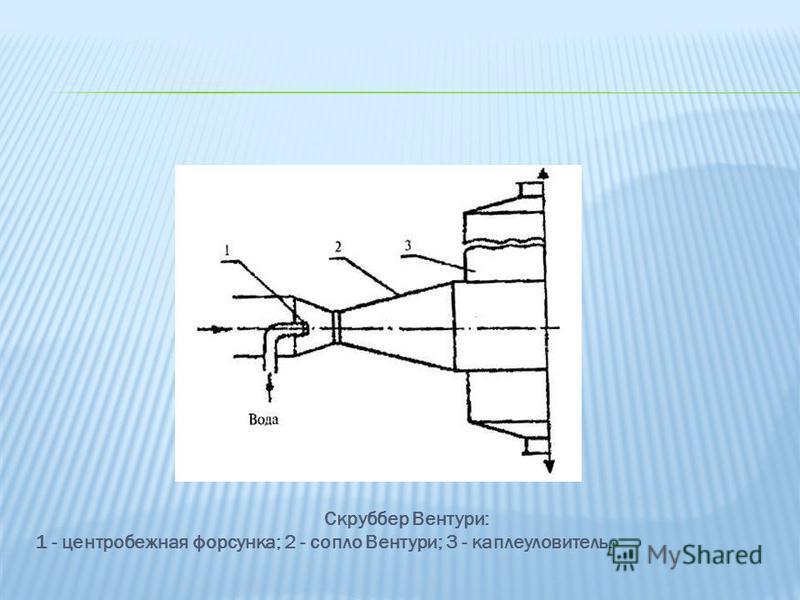Скруббер Вентури: 1 - центробежная форсунка; 2 - сопло Вентури; 3 - каплеуловитель.