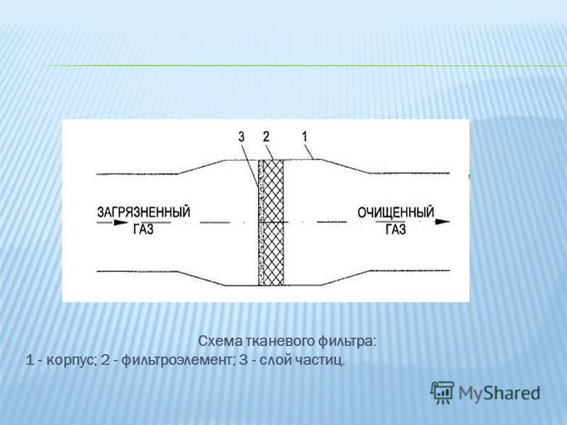 Схема тканевого фильтра: 1 - корпус; 2 - фильтроэлемент; 3 - слой частиц.