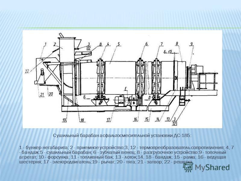 Сушильный барабан асфальтосмесительной установки ДС-185: 1 - бункер негабарита; 2 - приемное устройство;3, 12 - термопреобразователь сопротивления; 4, 7 - бандаж;5 - сушильный барабан; 6 - зубчатый венец; 8 - разгрузочное устройство;9 - топочный агре