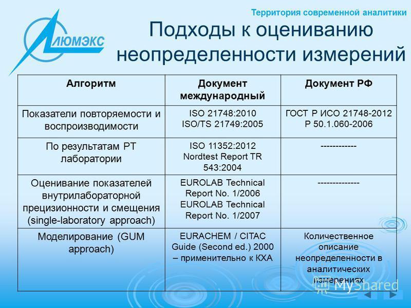 Территория современной аналитики Подходы к оцениванию неопределенности измерений Алгоритм Документ международный Документ РФ Показатели повторяемости и воспроизводимости ISO 21748:2010 ISO/TS 21749:2005 ГОСТ Р ИСО 21748-2012 Р 50.1.060-2006 По резуль