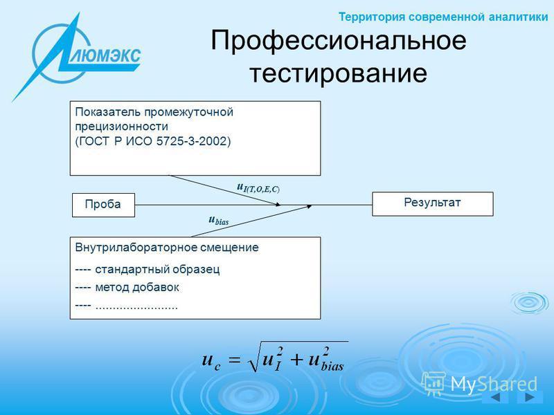 Территория современной аналитики Показатель промежуточной прецизионности (ГОСТ Р ИСО 5725-3-2002) Проба Внутрилабораторное смещение ---- стандартный образец ---- метод добавок ----........................ Результат u I(T,O,E,C) u bias Профессионально