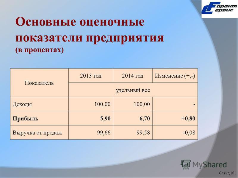Основные оценочные показатели предприятия (в процентах) Показатель 2013 год 2014 год Изменение (+,-) удельный вес Доходы 100,00 - Прибыль 5,906,70+0,80 Выручка от продаж 99,6699,58-0,08 Слайд 1 Слайд 10