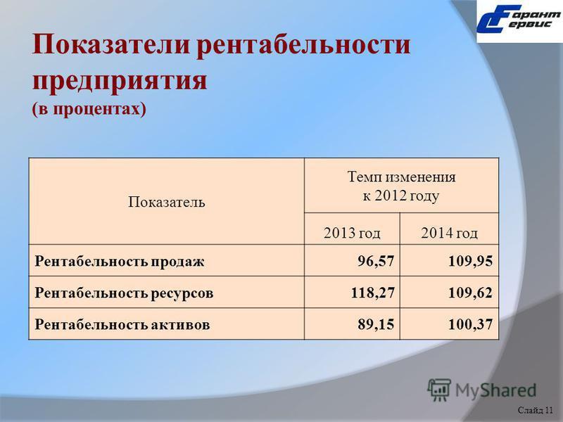Показатели рентабельности предприятия (в процентах) Показатель Темп изменения к 2012 году 2013 год 2014 год Рентабельность продаж 96,57109,95 Рентабельность ресурсов 118,27109,62 Рентабельность активов 89,15100,37 Слайд 1 Слайд 11